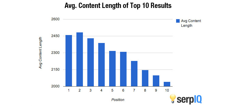 average content length blog writing