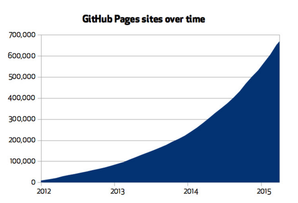 github pages adoption chart