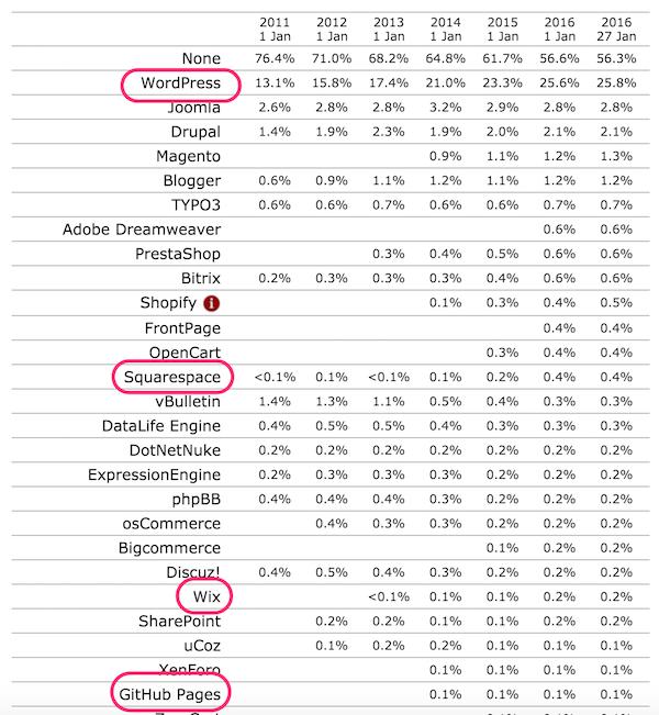 cms market share chart