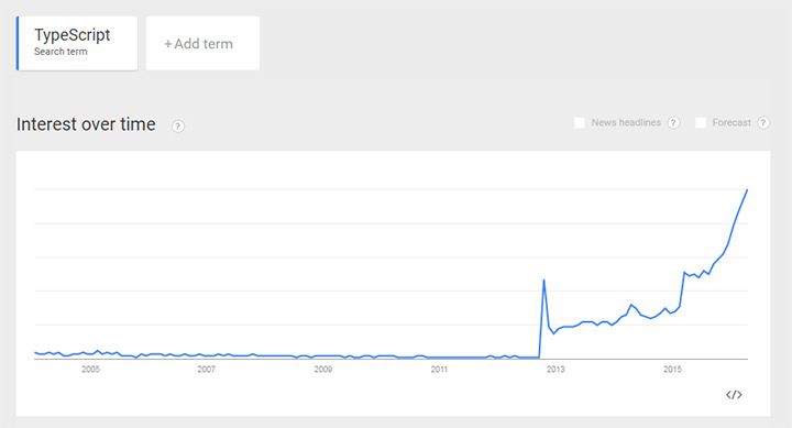 typescript google search trend chart