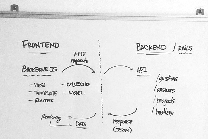 frontend framework chart diagram